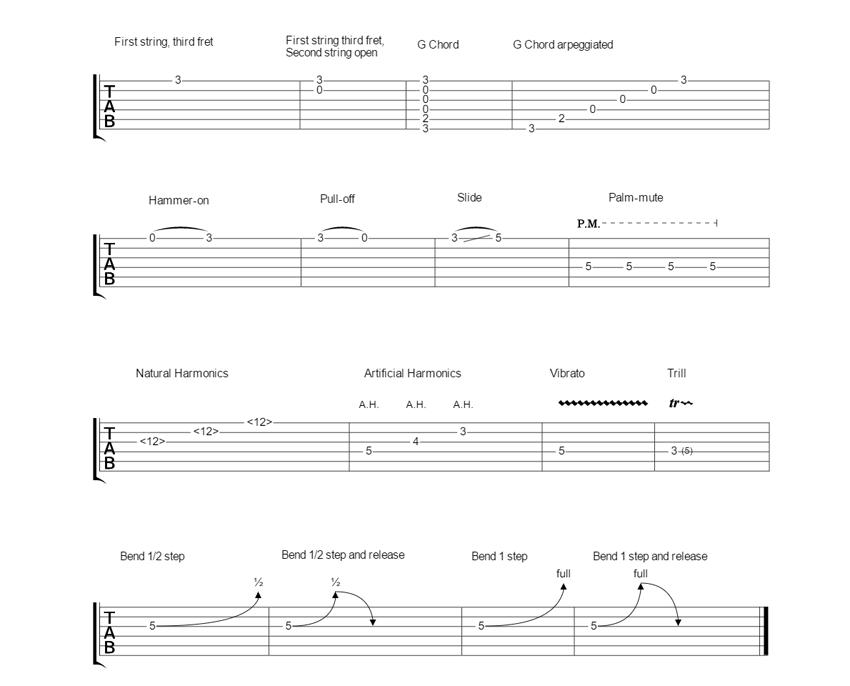 Tux guitar tabs